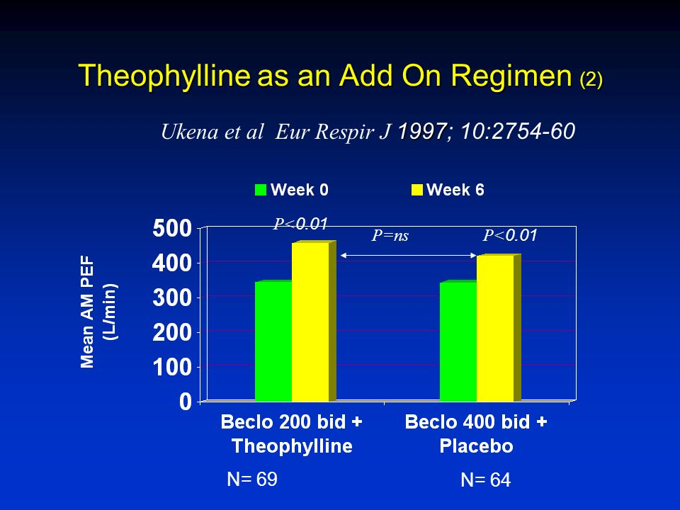Theophylline as an Add On Regimen (2)