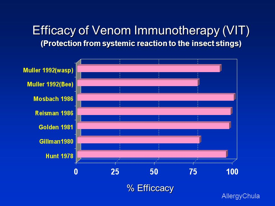 Efficacy of Venom Immunotherapy (VIT) (Protection from systemic reaction to the insect stings)