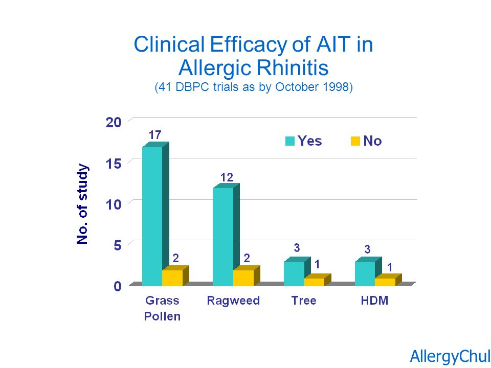 Clinical Efficacy of AIT in Allergic Rhinitis (41 DBPC trials as by October 1998)