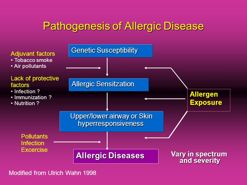 Pathogenesis of Allergic Disease