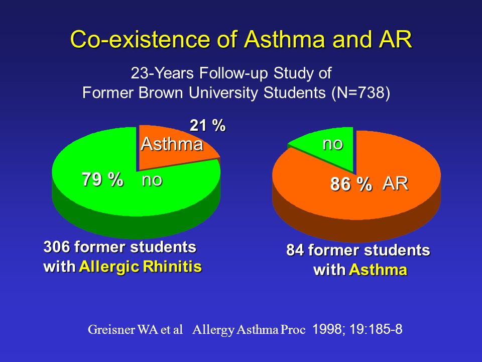 Co-existence of Asthma and AR