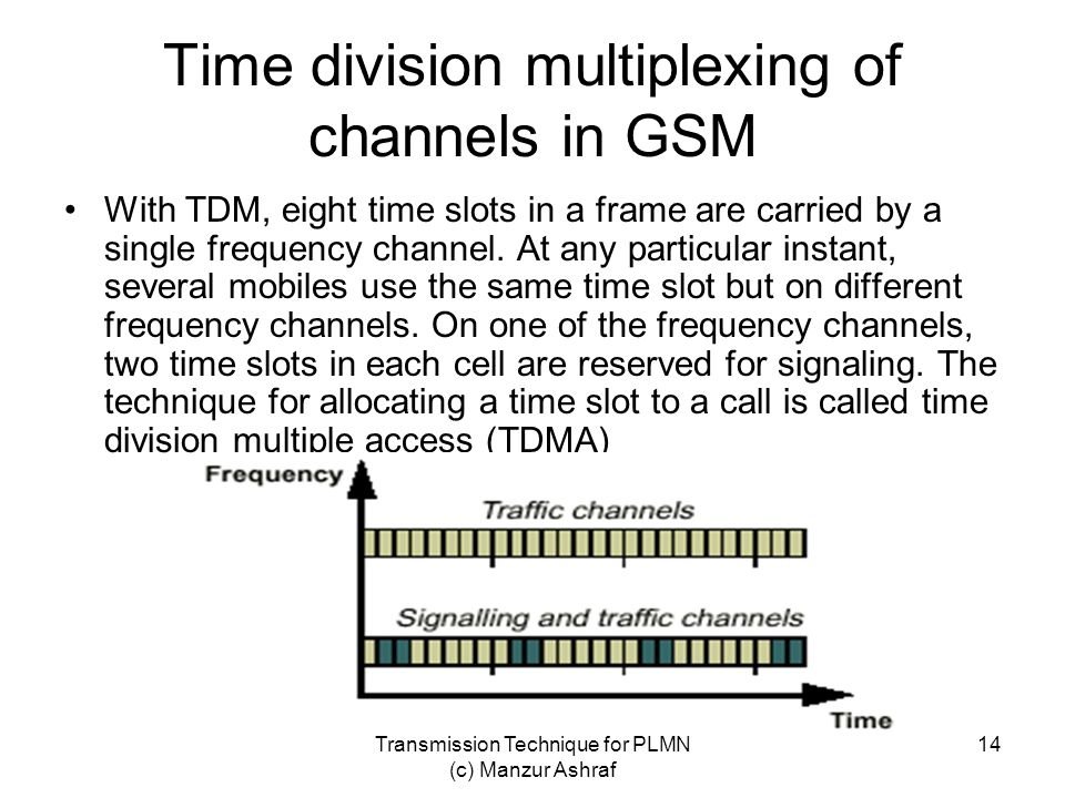 Time division multiplexing of channels in GSM