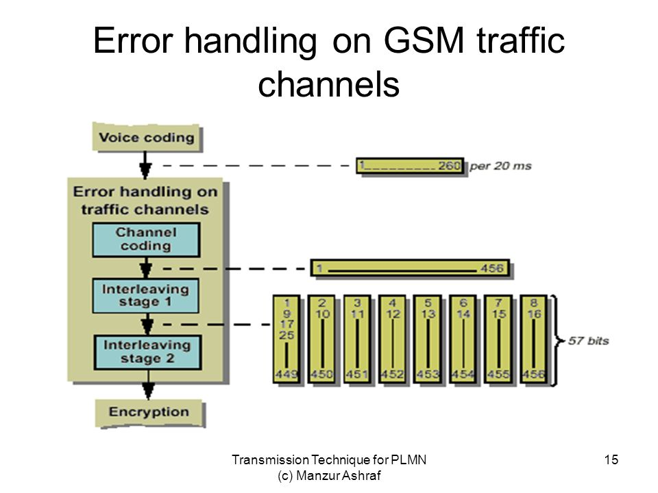 Error handling on GSM traffic channels