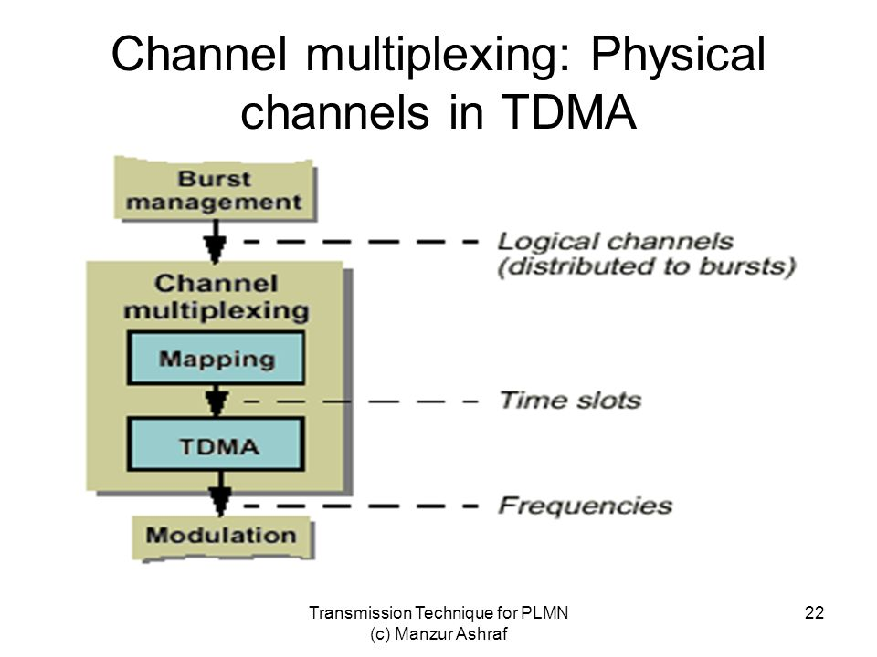 Channel multiplexing: Physical channels in TDMA