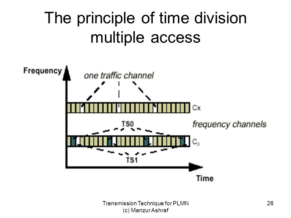The principle of time division multiple access
