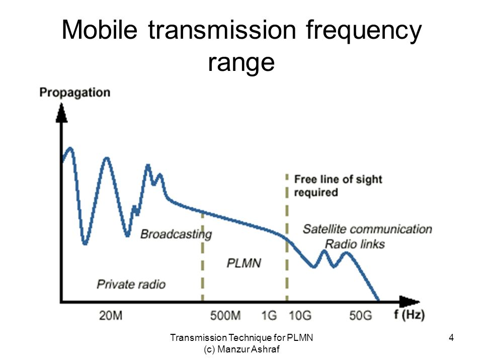 Mobile transmission frequency range