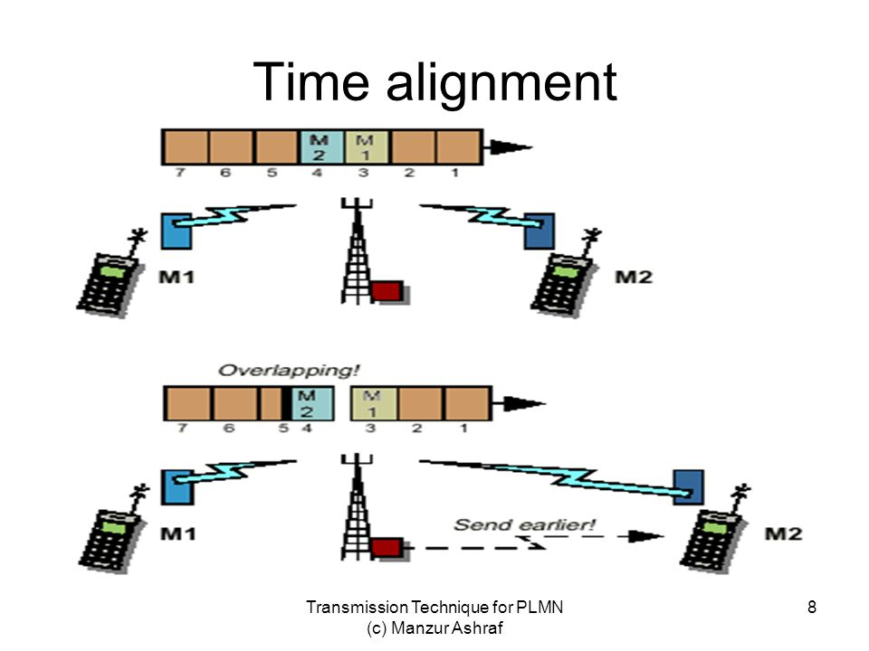 Transmission Technique for PLMN (c) Manzur Ashraf