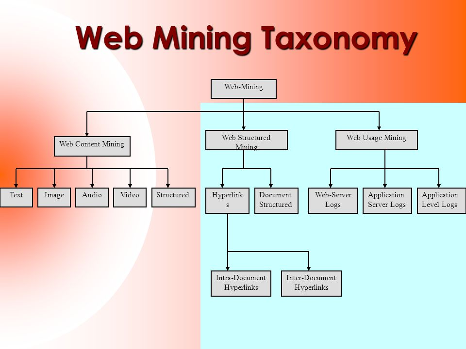 Web Mining Taxonomy Application Level Logs Web-Mining Web Usage Mining