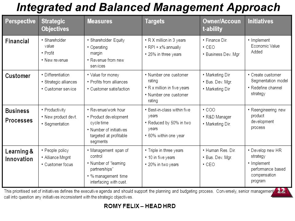 Integrated and Balanced Management Approach