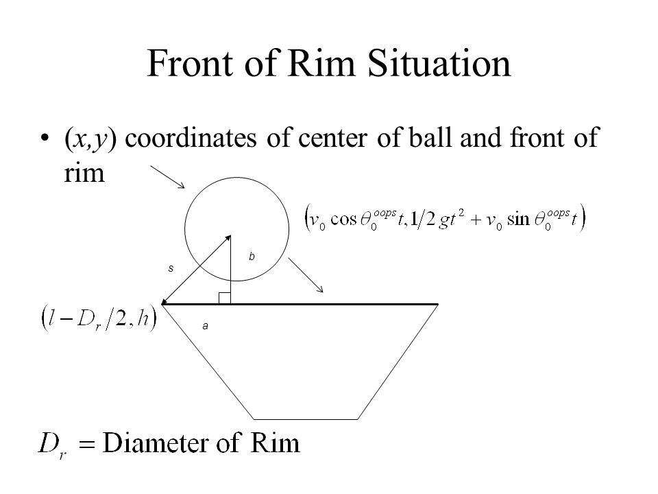 Front of Rim Situation (x,y) coordinates of center of ball and front of rim s a b
