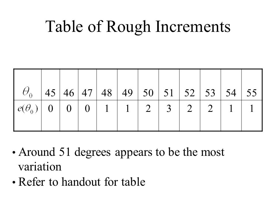 Table of Rough Increments