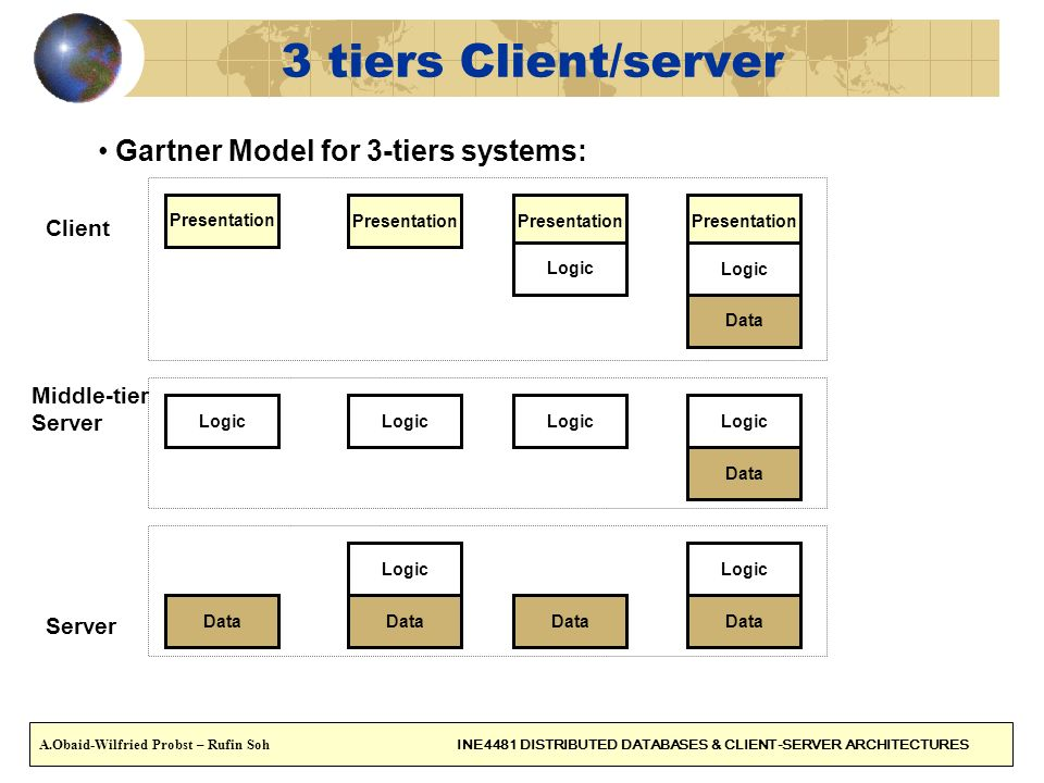 3 tiers Client/server Gartner Model for 3-tiers systems: Client