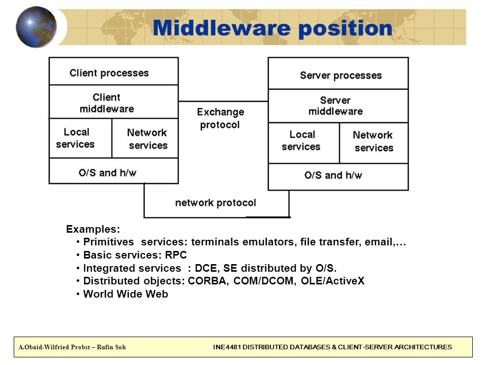 Middleware position Examples:
