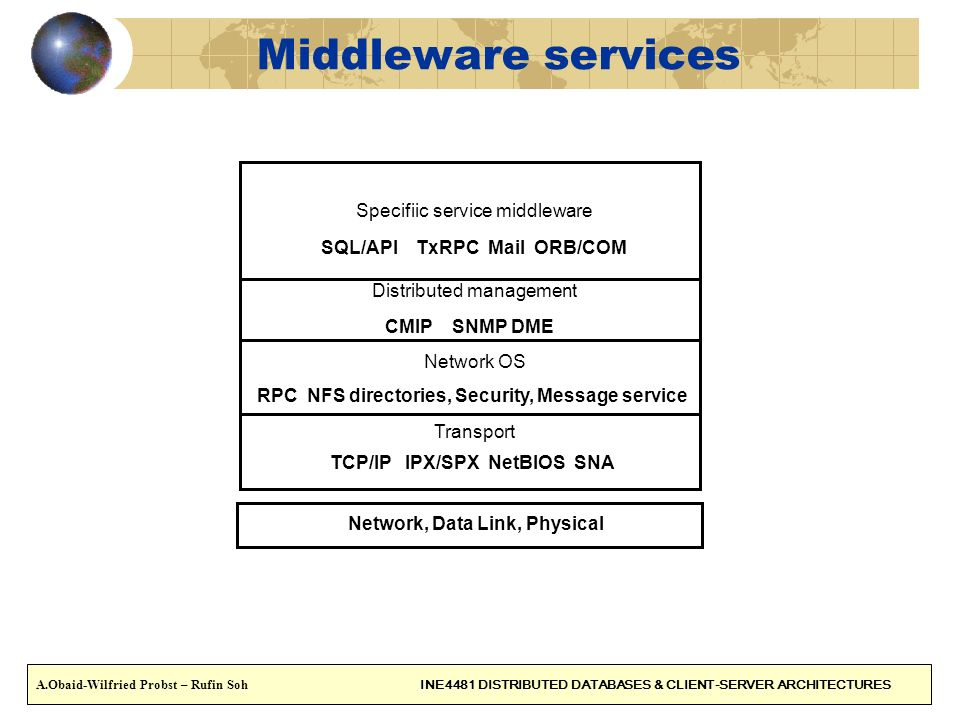 Middleware services Specifiic service middleware
