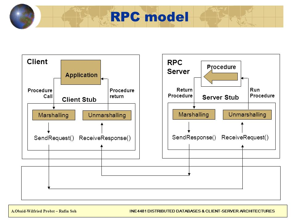 RPC model Client RPC Server Server Stub Client Stub Procedure