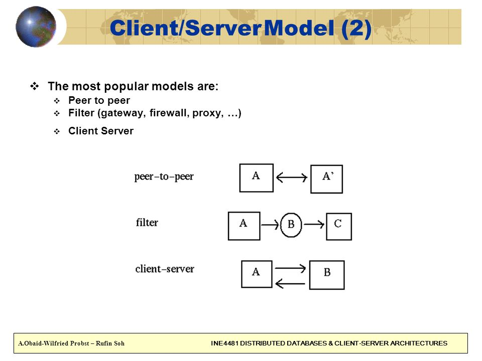 Client/Server Model (2)