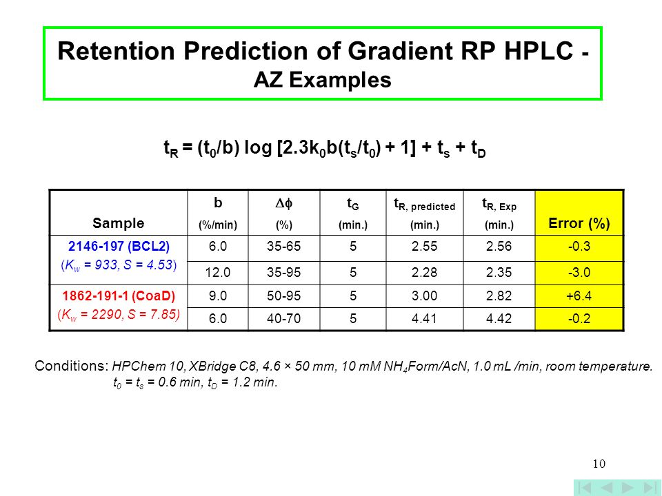 Retention Prediction of Gradient RP HPLC - AZ Examples