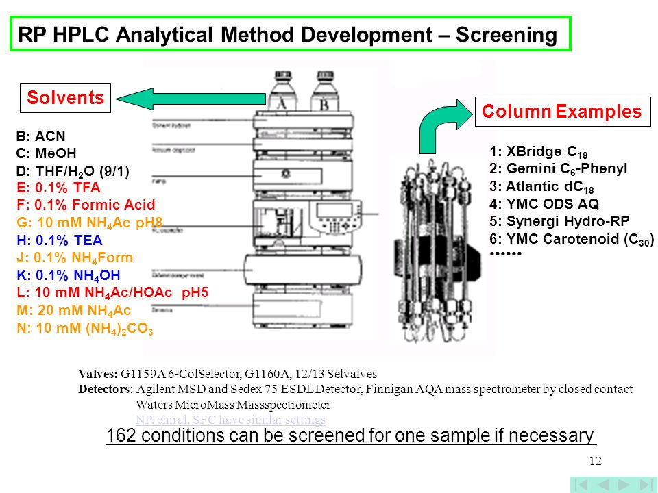 RP HPLC Analytical Method Development – Screening