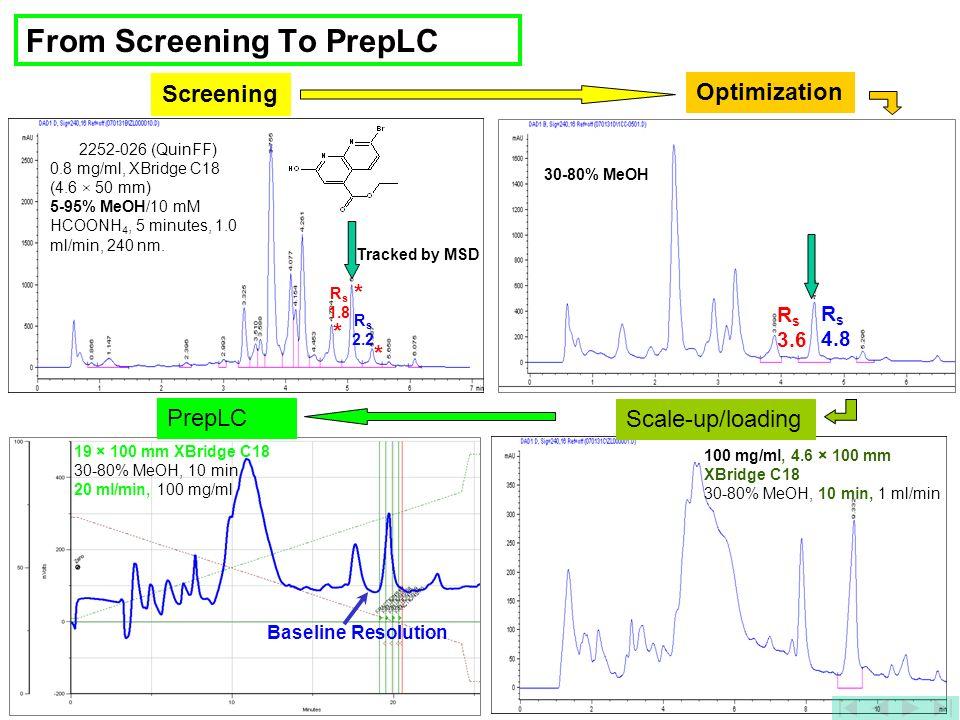 From Screening To PrepLC