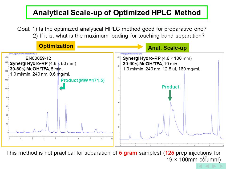 Analytical Scale-up of Optimized HPLC Method
