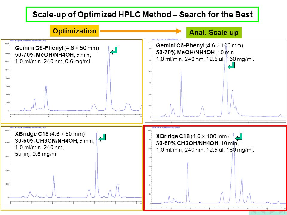 Scale-up of Optimized HPLC Method – Search for the Best