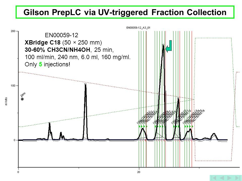 Gilson PrepLC via UV-triggered Fraction Collection