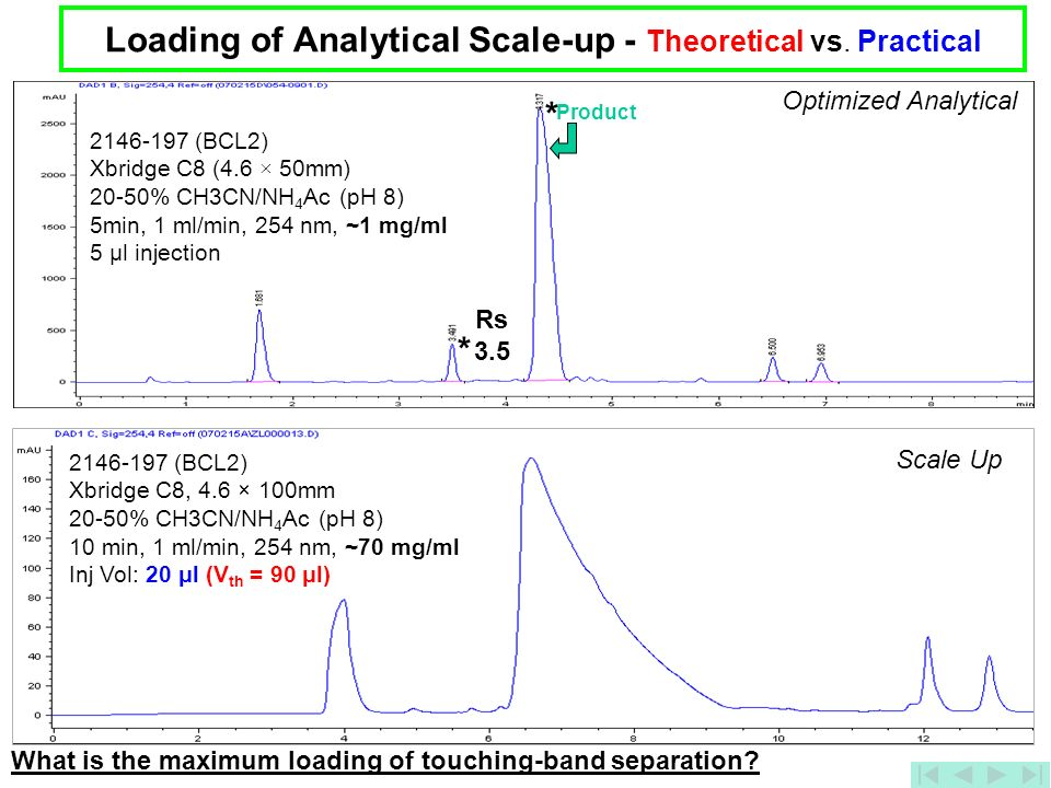 Loading of Analytical Scale-up - Theoretical vs. Practical