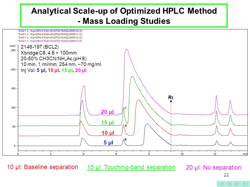 Analytical Scale-up of Optimized HPLC Method - Mass Loading Studies