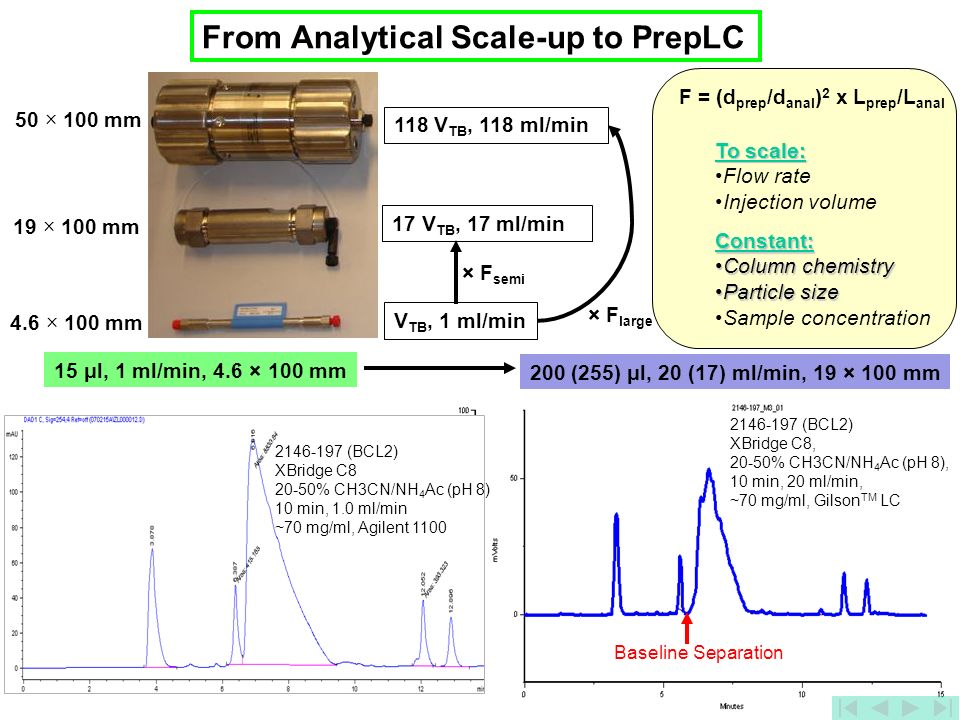 From Analytical Scale-up to PrepLC