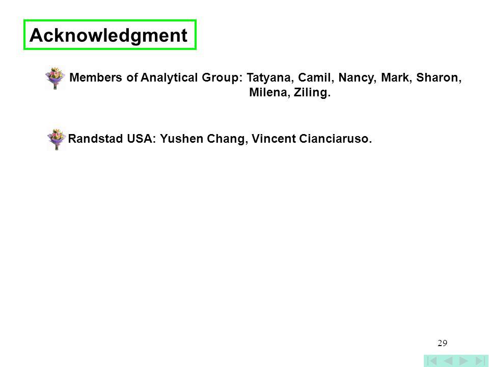 Acknowledgment Members of Analytical Group: Tatyana, Camil, Nancy, Mark, Sharon, Milena, Ziling.