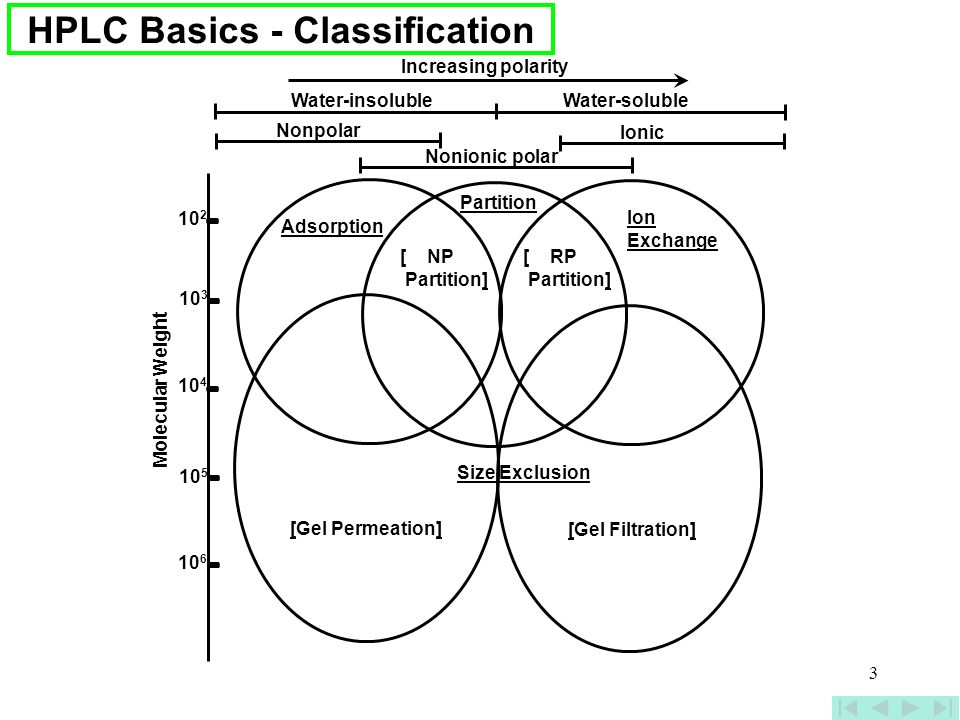 HPLC Basics - Classification