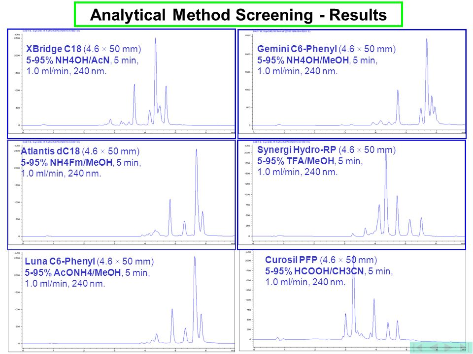 Analytical Method Screening - Results