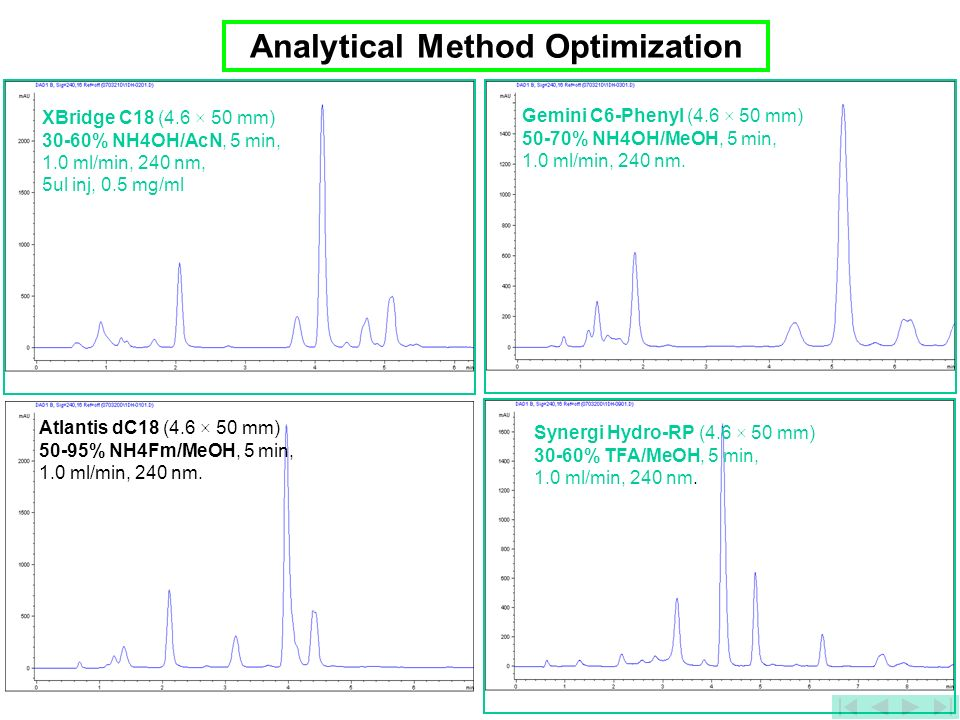 Analytical Method Optimization