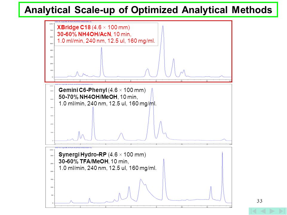 Analytical Scale-up of Optimized Analytical Methods