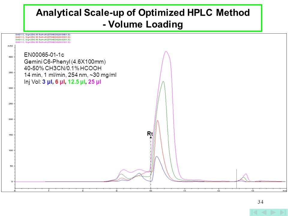 Analytical Scale-up of Optimized HPLC Method - Volume Loading