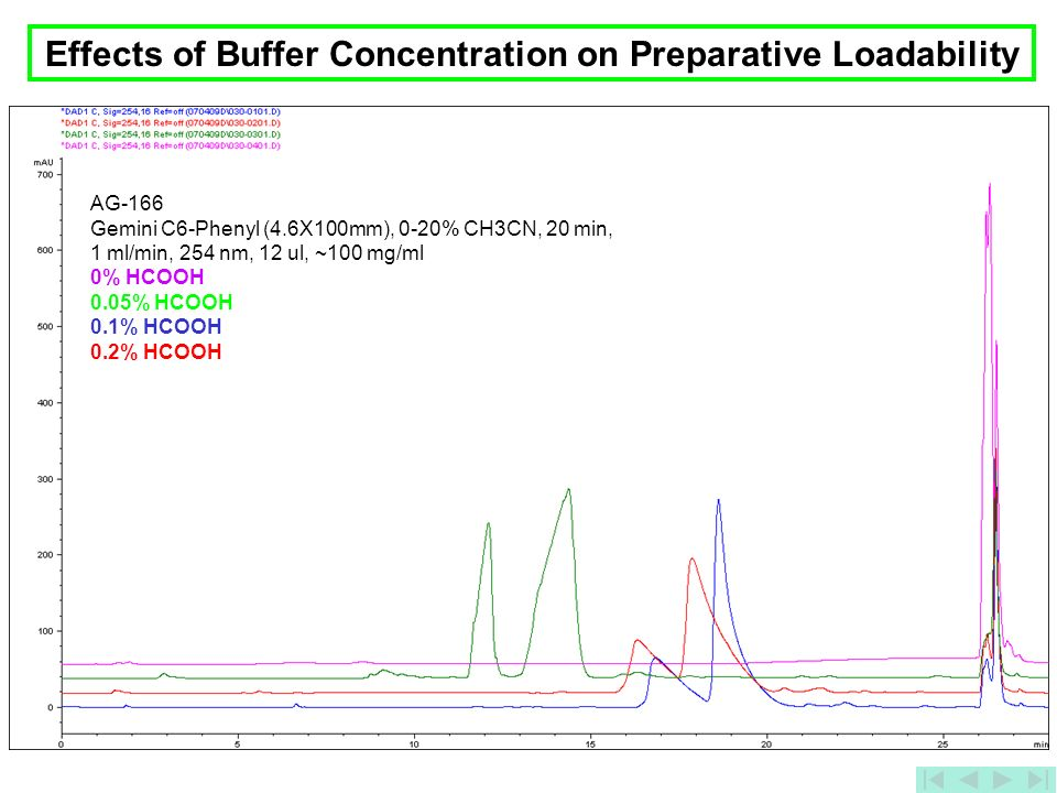 Effects of Buffer Concentration on Preparative Loadability