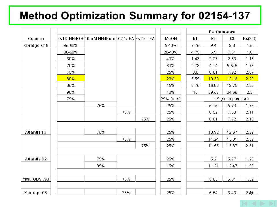 Method Optimization Summary for 02154-137