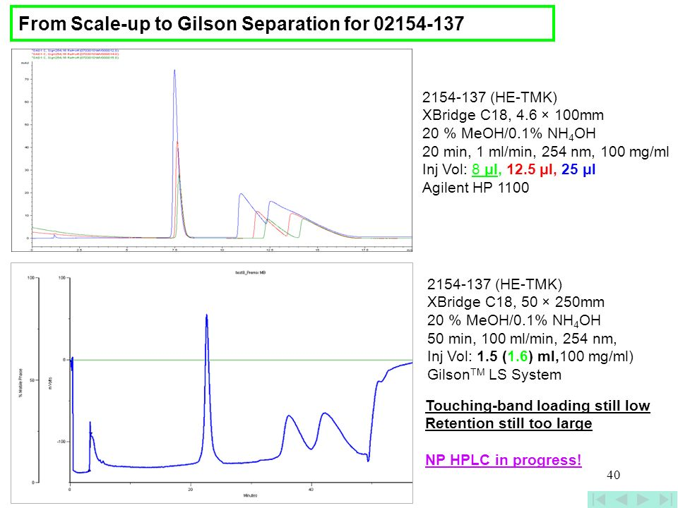 From Scale-up to Gilson Separation for 02154-137