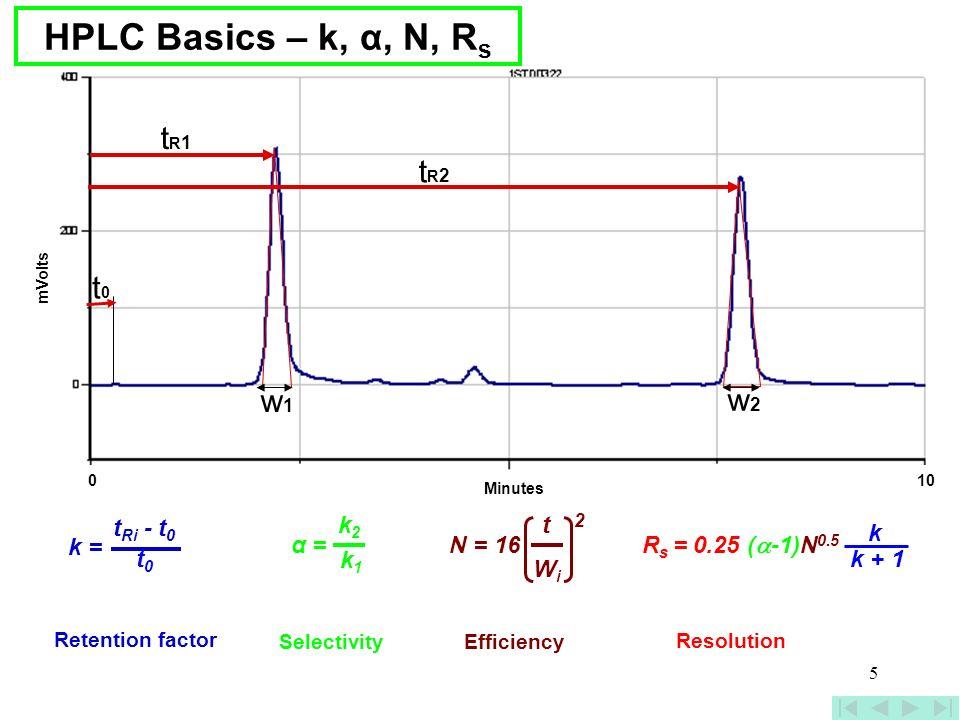 HPLC Basics – k, α, N, Rs tR1 tR2 t0 w1 w2 tRi - t0 k = t0 k2 α = k1