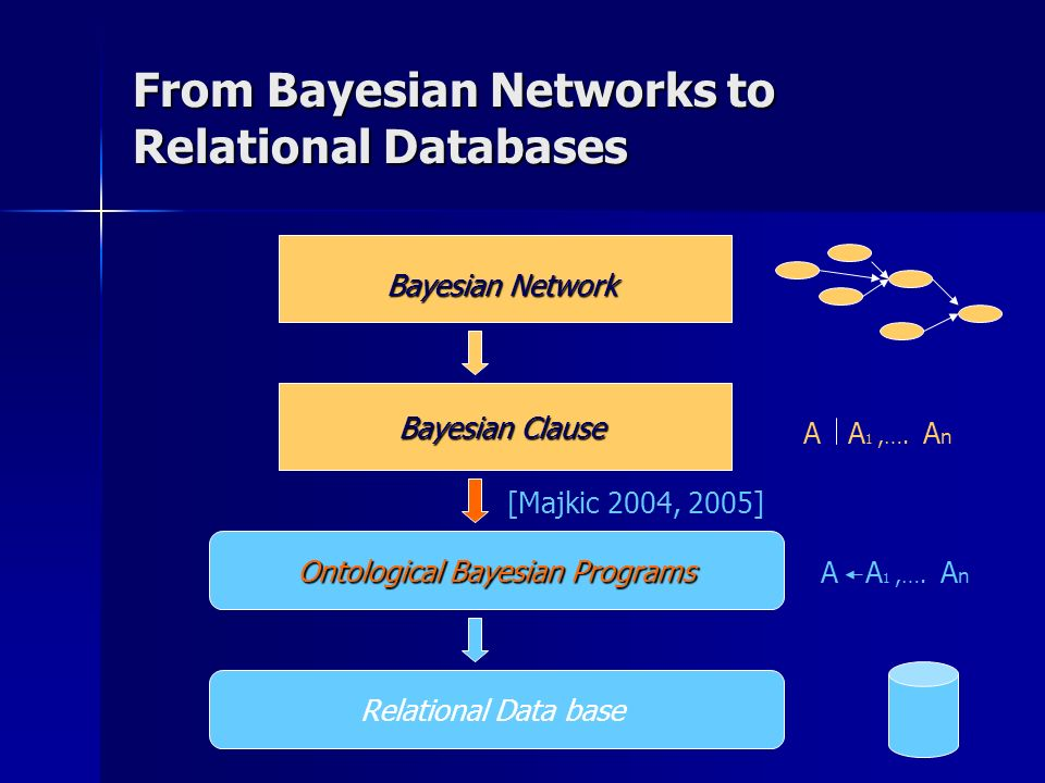From Bayesian Networks to Relational Databases