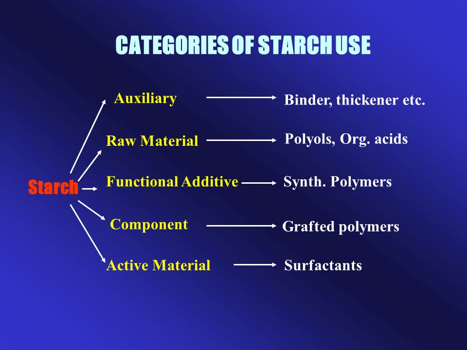CATEGORIES OF STARCH USE