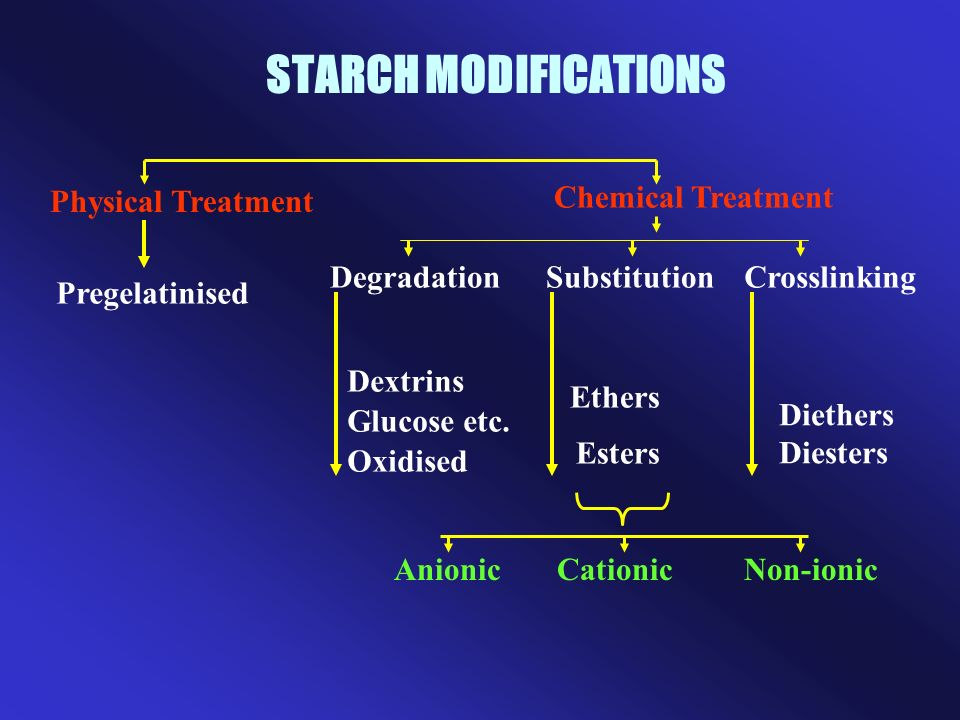 STARCH MODIFICATIONS Physical Treatment Chemical Treatment Degradation