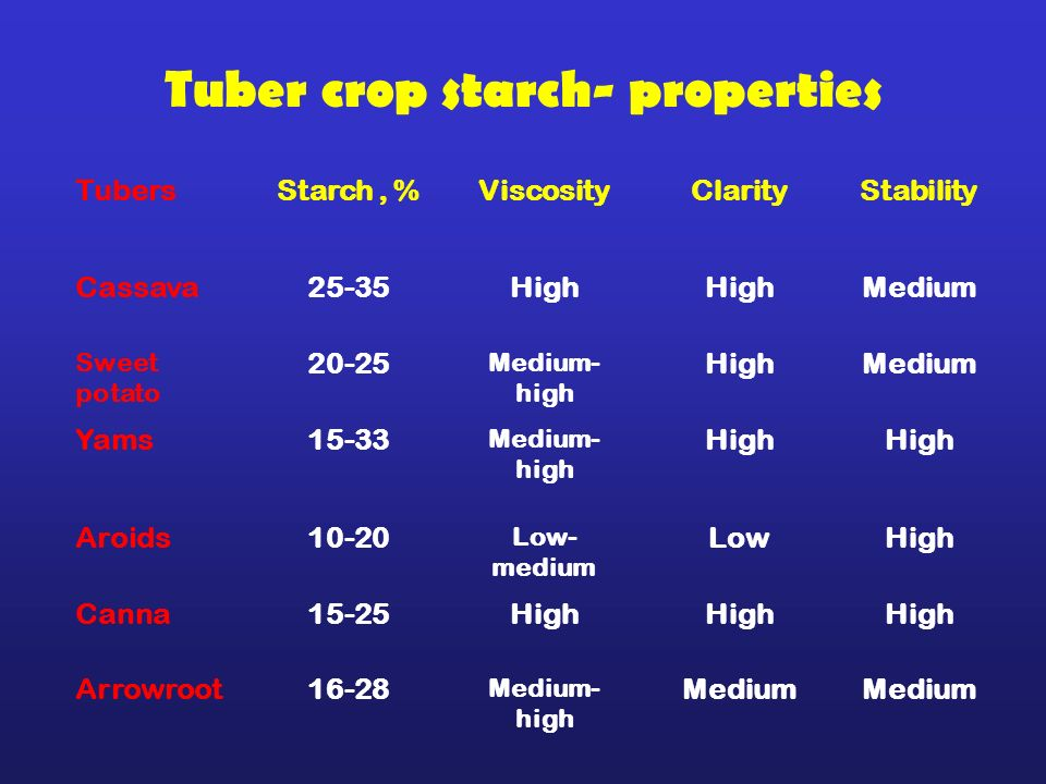 Tuber crop starch- properties