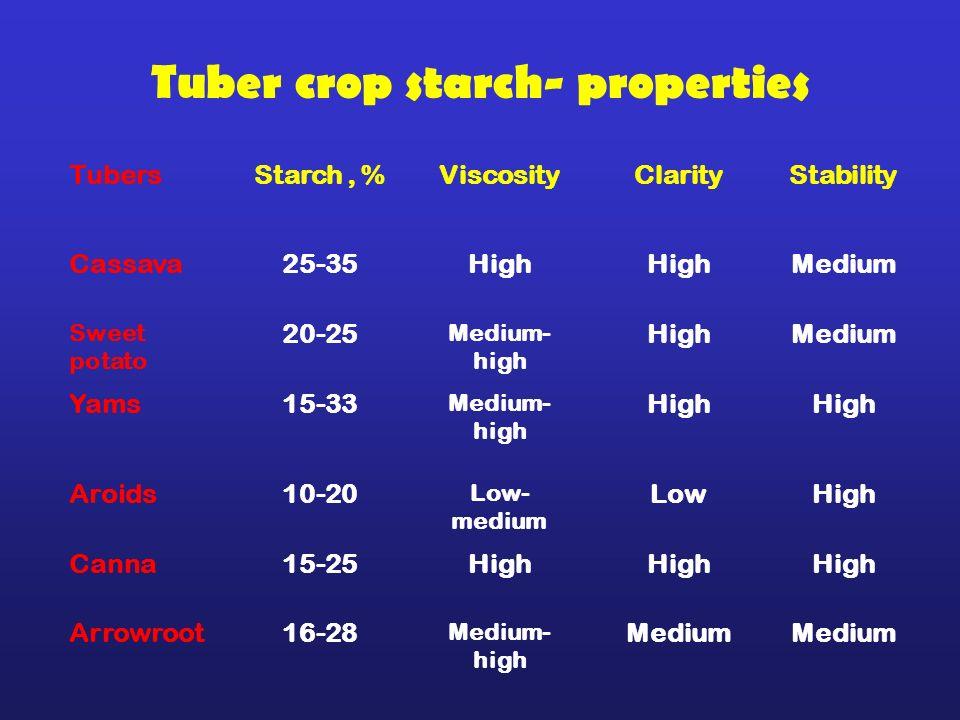 Tuber crop starch- properties