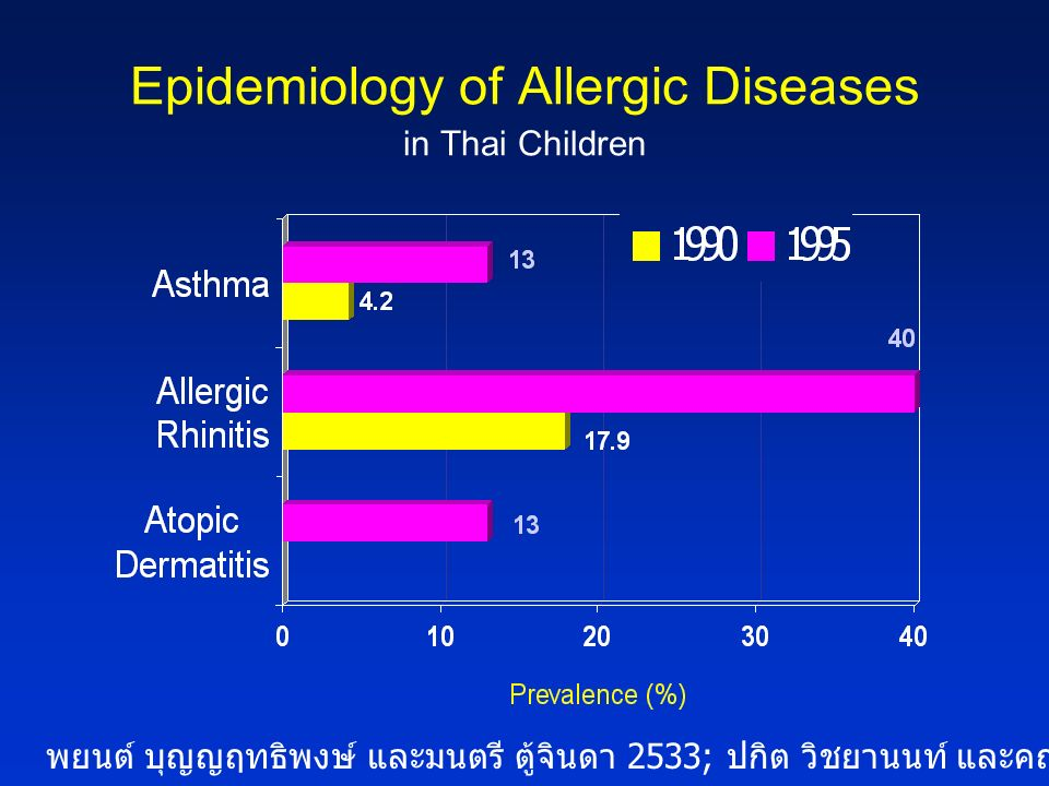 Epidemiology of Allergic Diseases in Thai Children