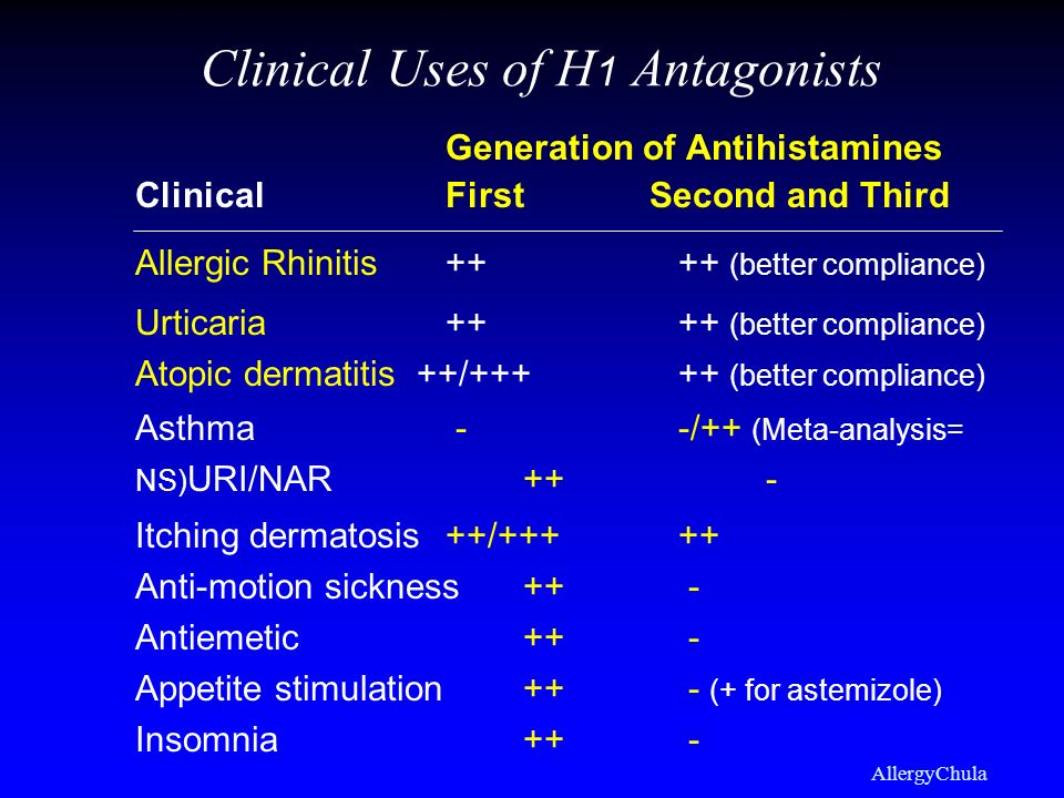 Clinical Uses of H1 Antagonists