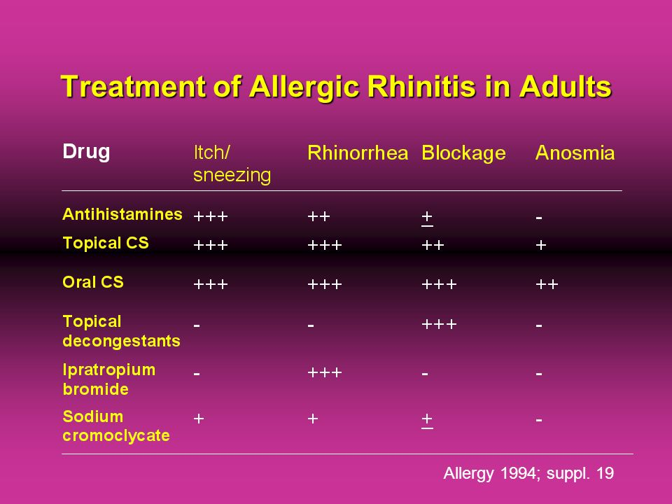 Treatment of Allergic Rhinitis in Adults
