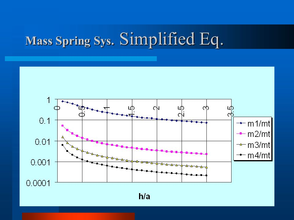 Mass Spring Sys. Simplified Eq.