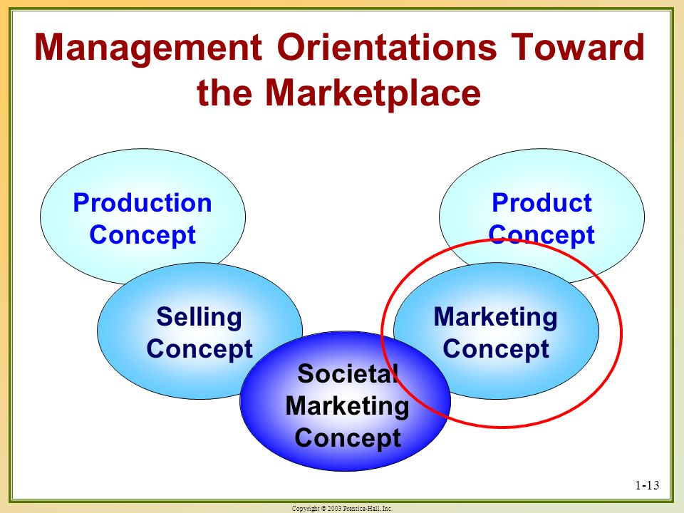 Management Orientations Toward the Marketplace