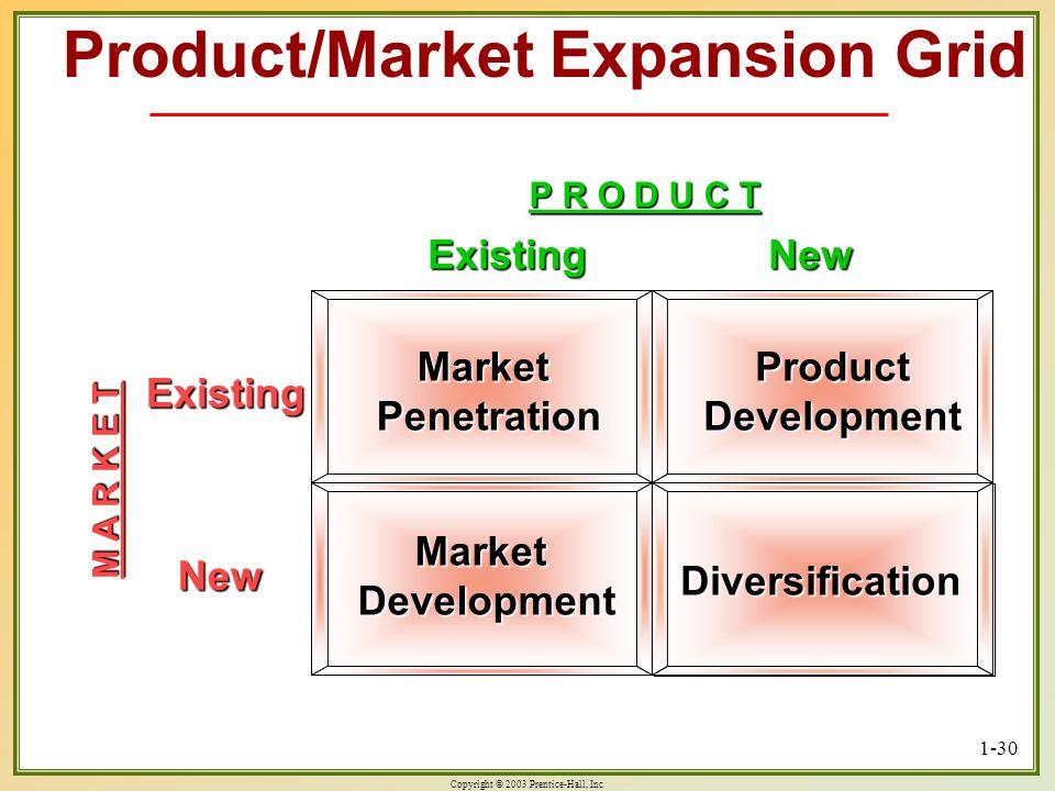 Product/Market Expansion Grid